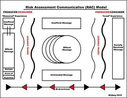 This is the proposed new scenerio for Brian Brijbag's RAC Model.